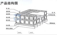 不锈钢水箱溢流孔如何开设?溢流管作用与连接方法
